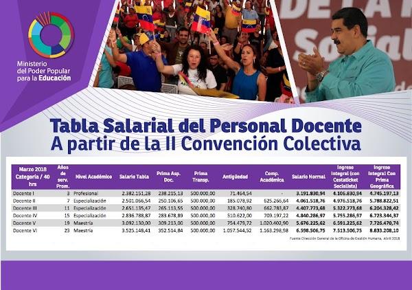 De la II Convención Colectiva:Tablas de nuevos sueldos de los maestros, administrativos y obreros del Ministerio de Educación