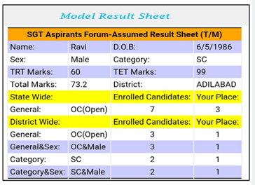 Telangana SGT Aspirants Forum Model Result Sheet Download Here this Telangana SGT Aspirants Forum is designed and maintained by Srikanth Kasturi SGT Nirmal District. The main objective of this Telangana SGT Aspirants Forum is to make the aspirants to know their positions in the State Level, District Level and also in their own category Level in terms of ranking in the most easiest way../2018/05/telangana-sgt-aspirants-forum-model-result-sheet-download.html
