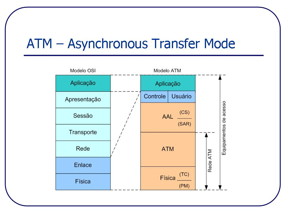 the technology behind the asynchronous transfer mode atm What does atm mean asynchronous transfer mode (atm) is a network technology based on transferring data in cells or packets of a fixed size.