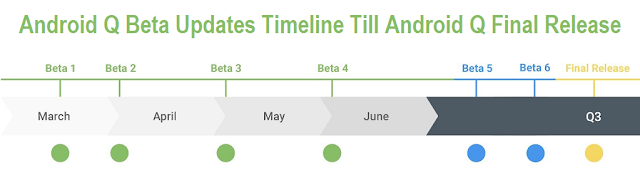 Android 10 Beta Updates Timeline