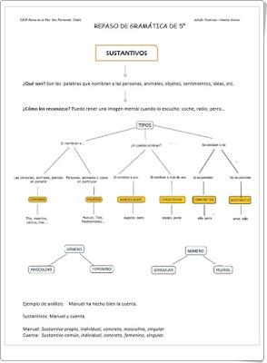 http://www.actiludis.com/wp-content/uploads/2014/05/REPASO-DE-GRAM%C3%81TICA-DE-5%C2%BA.pdf