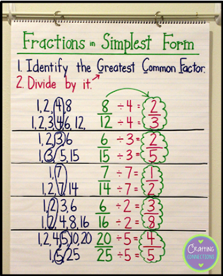 Display an anchor chart to help your students remember how to simplify fractions to their simplest form!