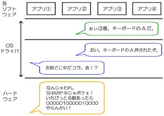 OS(オペレーティングシステム)とドライバが書くアプリケーションソフトウェアとハードウェアの間で翻訳作業を行う。