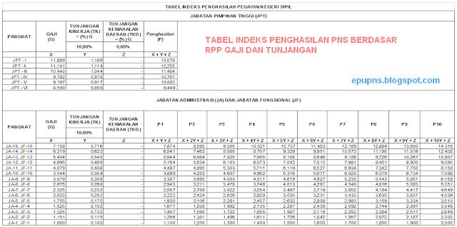 Tabel Indeks penghasilan PNS berdasar PP gaji dan tunjangan PNS