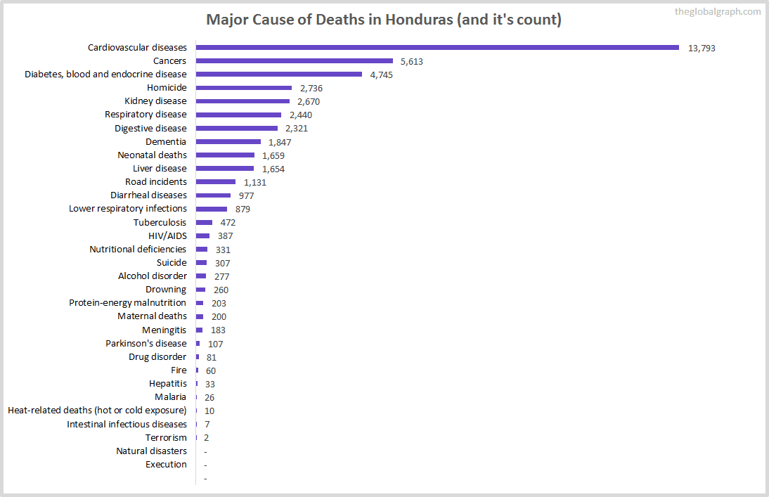 Major Cause of Deaths in Honduras (and it's count)