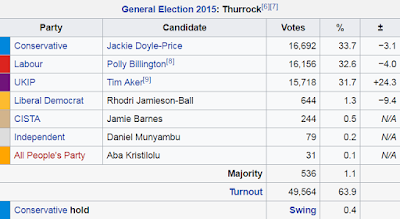 los angeles fb908 1fe5b Yes, UKIP got 32% of the vote in 2015, not 23% as Mark claimed.