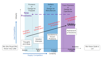 Wardley Map Settlers and the New Problem