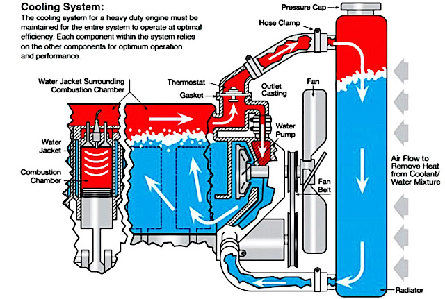cooling-system-in-car-engine