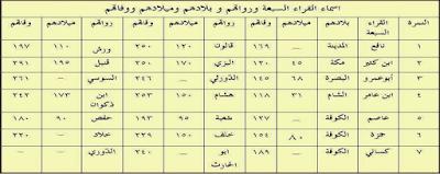 Sejarah Ilmu Qira'at Al-Qur'an hingga Lahirnya Qira'at Sab'ah