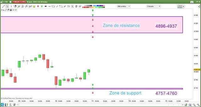 Plan de trade 11/01/19