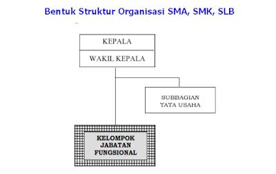 Struktur Organisasi SDLB, SMPLB, SMALB  permendikbud nomor 6 2019