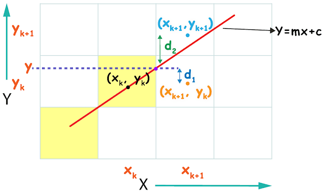 Derivation of brtesenham line drawing algorithm