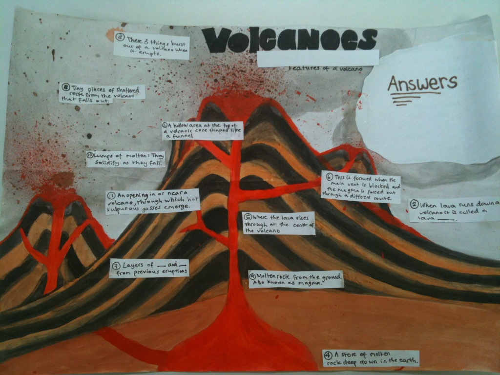 Potter S Geography Features Of A Volcano