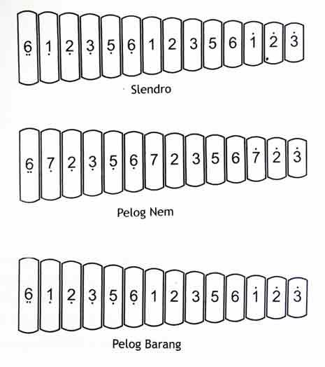 gambar nada laras gender slendro dan pelog