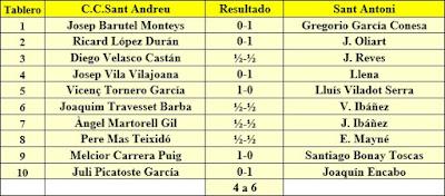 Ronda 11 del Campeonato de Cataluña 1961 - 1ª Categoría A