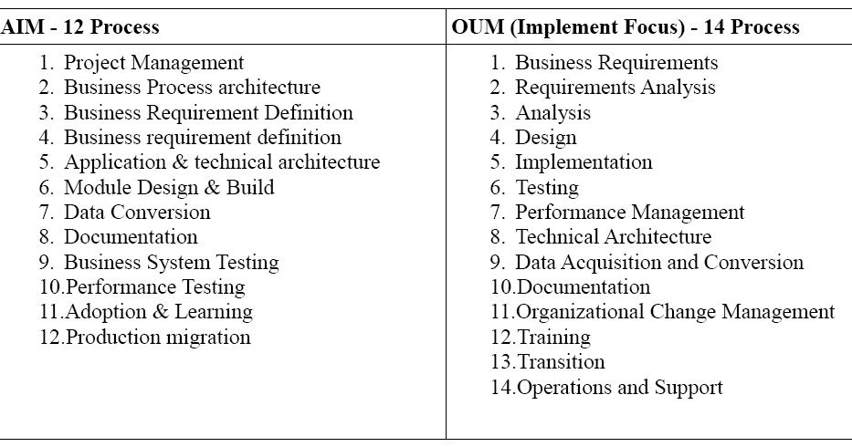 Oracle Implementation Methodology: Comparison : AIM Vs OUM