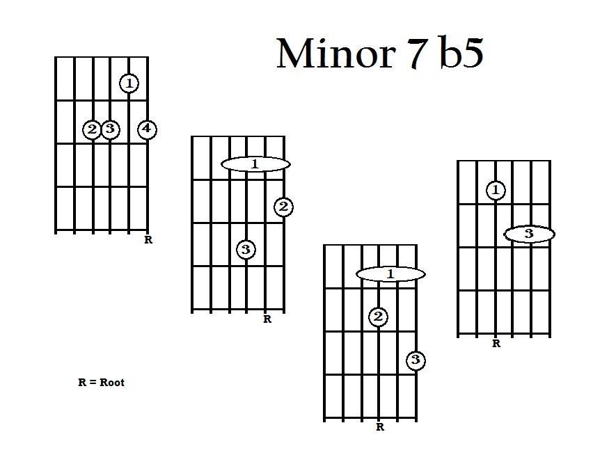 Guitar Lessons: Minor 7 b5 Drop 2's