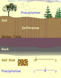 definition-of-infiltration-and-factors-that-affects infiltration