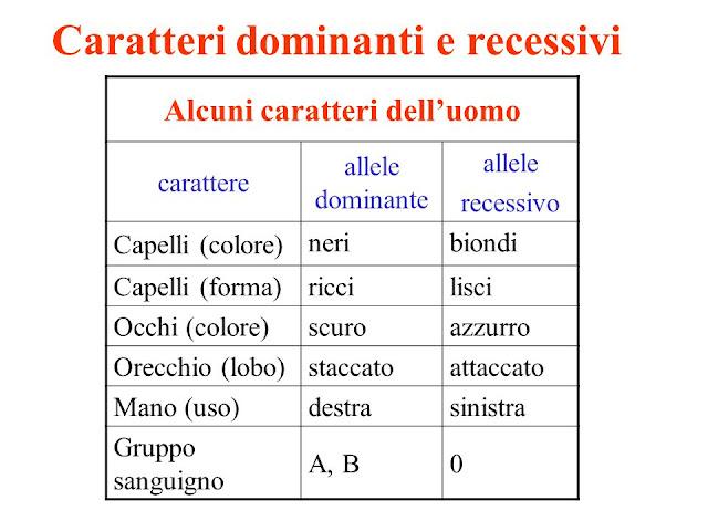 Alcuni Alleli dominanti o recessivi per l'uomo