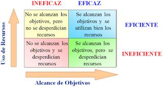 la eficiencia y eficacia, diferencia entre eficiencia y eficacia, eficiencia versus eficacia, diferencia entre eficacia y eficiencia, eficiencia entre eficacia, eficacia entre eficiencia, eficiencia y eficacia