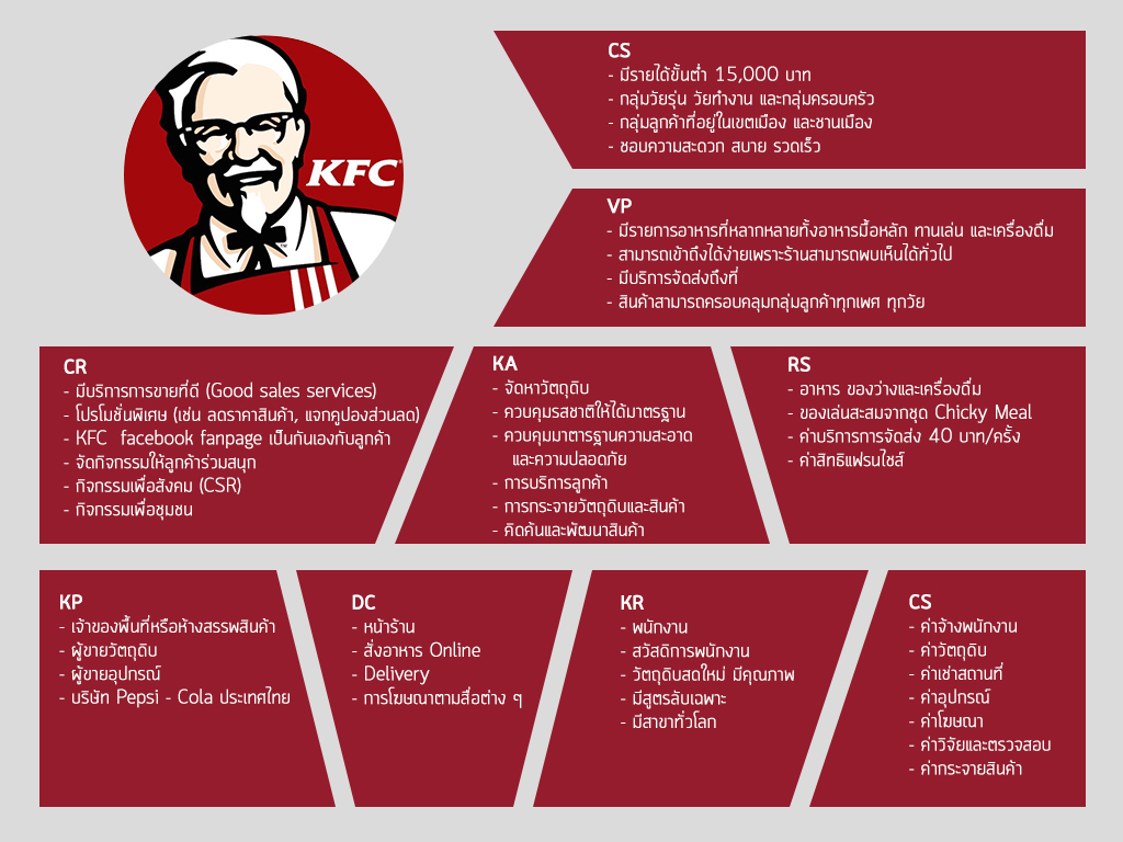 customer relationship of kfc The influence of customer relationship management on the sales of kfc products chapter one introduction 11 background to the study studies have shown that in this ever changing and dynamic business environment driven by globalization, service industry needs to develop a good product for the consumer, making the price affordable as well as interact with the customers using a friendly.