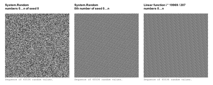 Subsequent Seeds Noise for a Random Number Generator