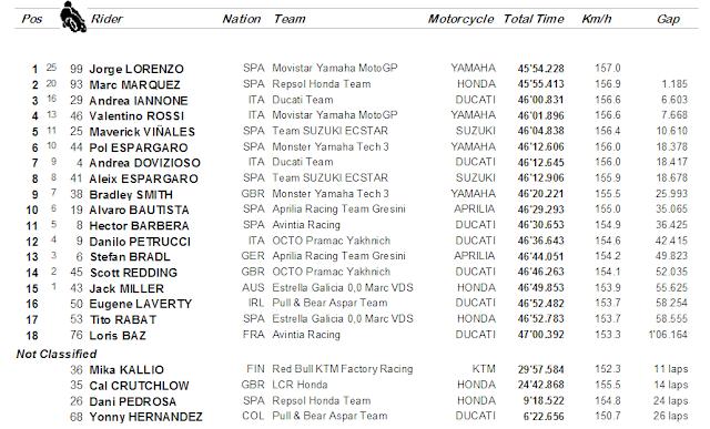 Hasil balapan MotoGP Valencia, Spanyol : Lorenzo menang, Rossi 4