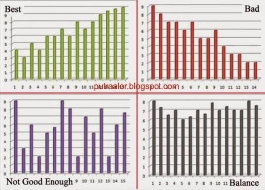 Contoh Analisa hasil Penghitungan Test pauli