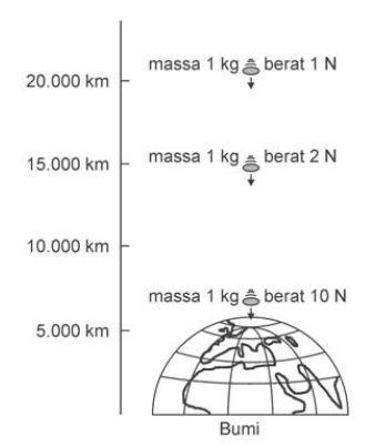 Percepatan Gravitasi Bumi
