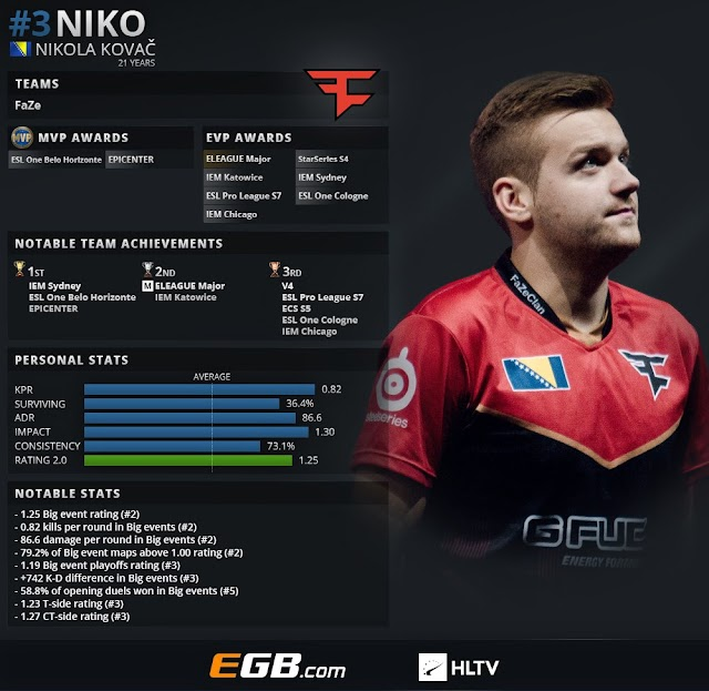 CS:GOトップ20プレイヤー2018 第3位 : Niko