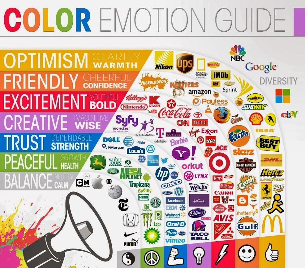 Psychologie des couleurs dans les logos des marques
