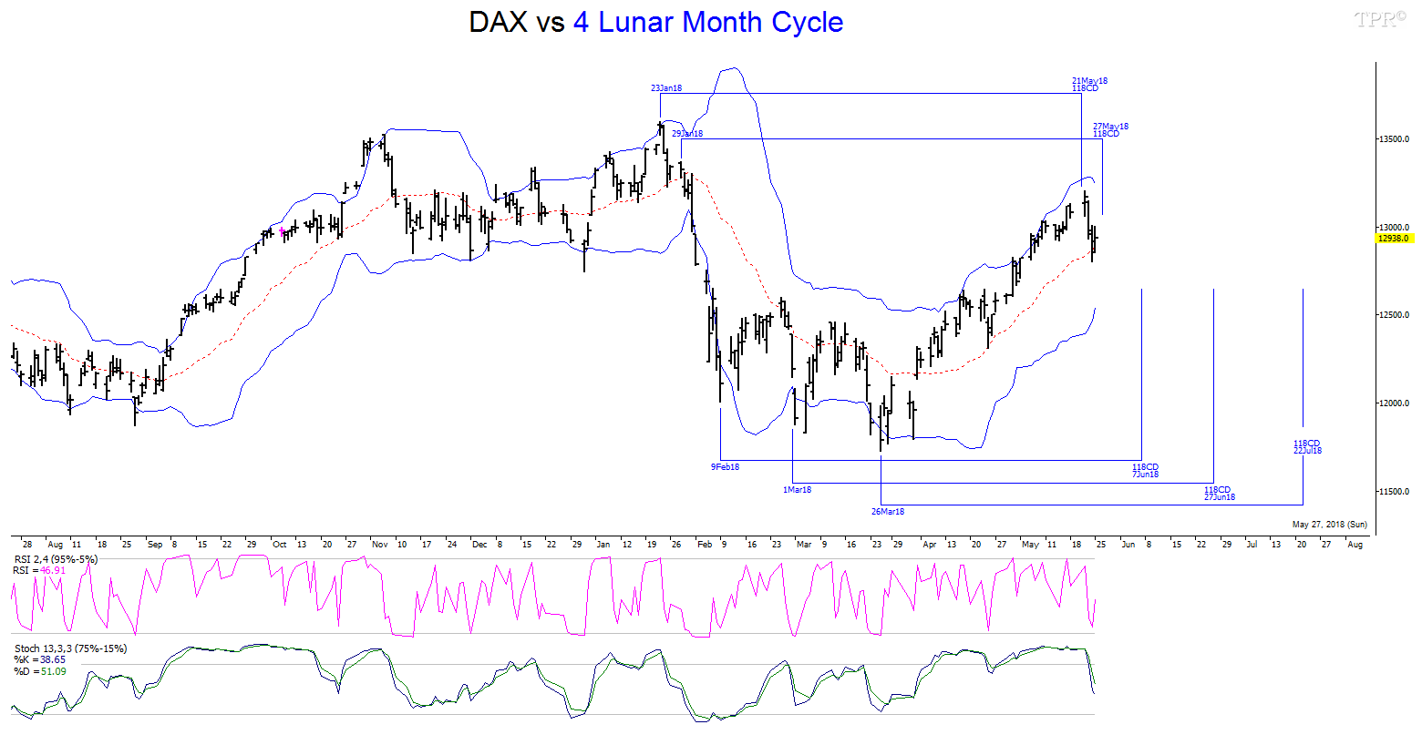 Time-Price-Research: Russel 2000 Index and DAX vs 4 Lunar