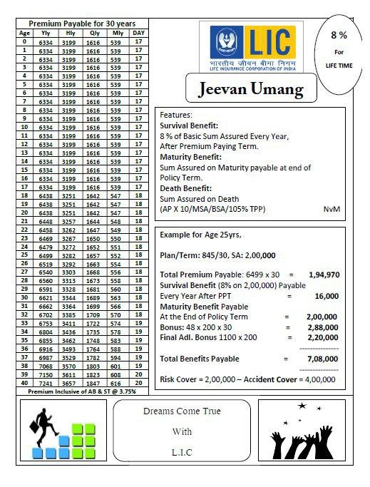 LIC Jeevan Umang Plan 845 Premium Details