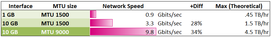 Netezza: SQL and Admin: Practical network speed test: 1 Gbit