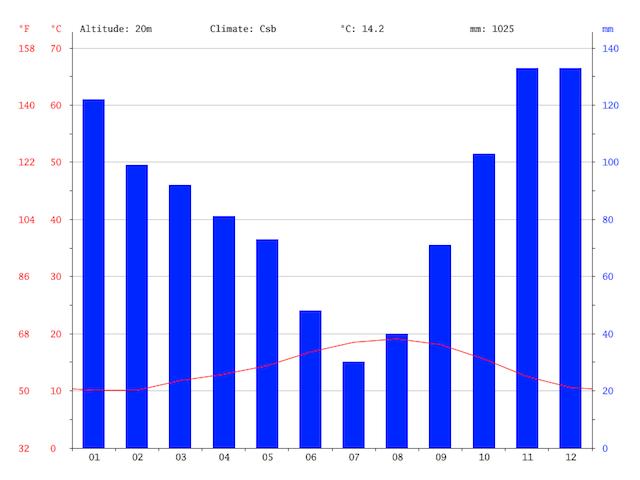 Gráfico do clima na cidade de A Coruña em Galicia