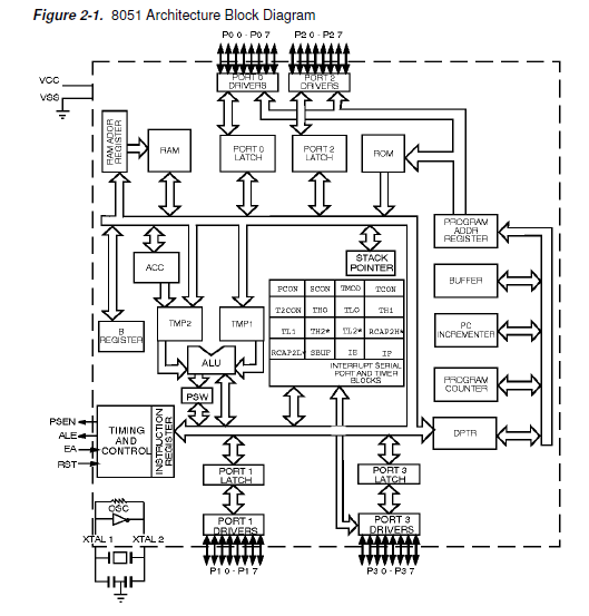8051 block diagram 8051 pin diagram with explanation architecture of 8051 | 8051