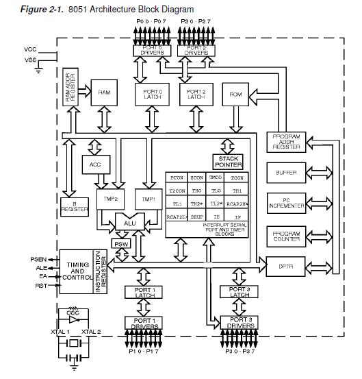 Architecture Of 8051 8051