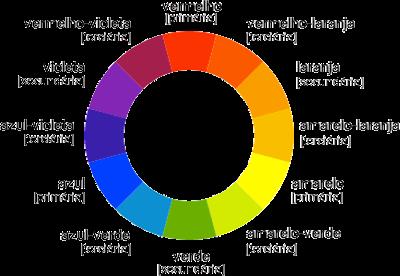circulo cromático decoração