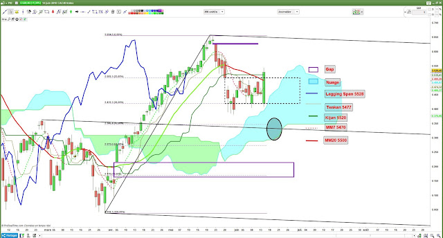Analyse technique CAC40-2- [14/06/18]