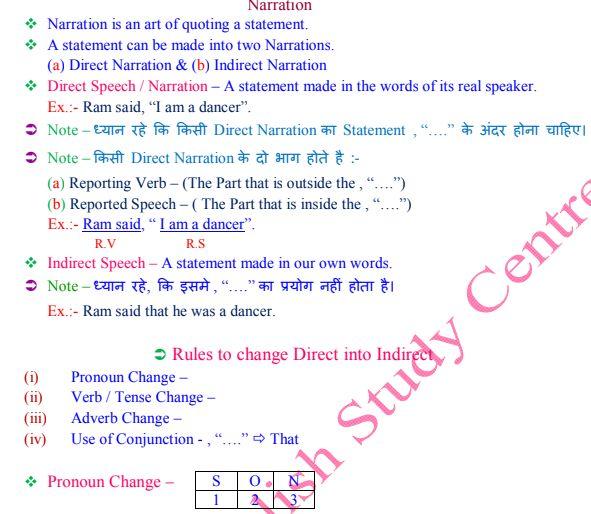 English Grammar Narration Pdf