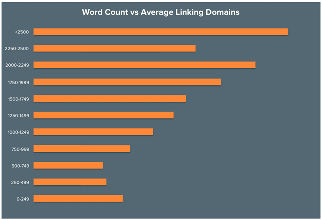 Word-Count-Vs-Average-Linking-Domains-By-HubSpot