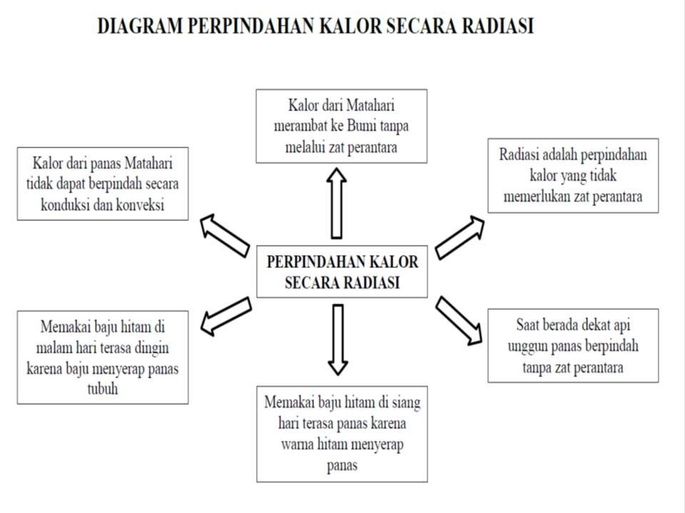 SMART QUEEN CLUB: Perpindahan Kalor Secara Radiasi Halaman ...