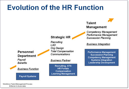 The Four Main Stages of How HR Has Evolved Over the Years