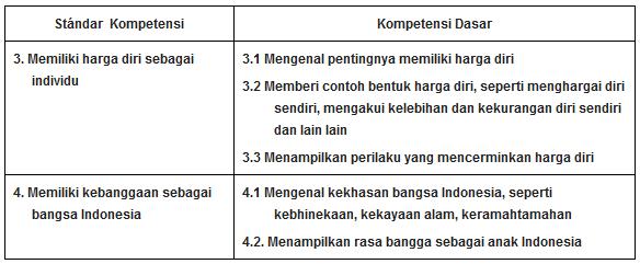 Soal UKK PKn Kelas 3 SD Terbaru Untuk UKK SD Tahun 2016 (20 PG, 10 Isian, 5 Esay)
