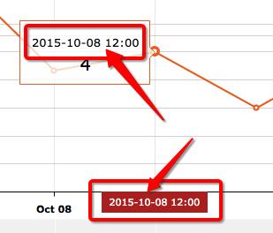 amcharts dateformat | hi baidu com