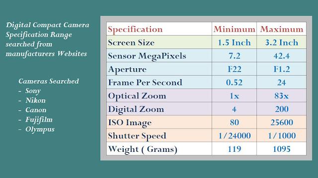 Compact Digital Camera market, Best Camera