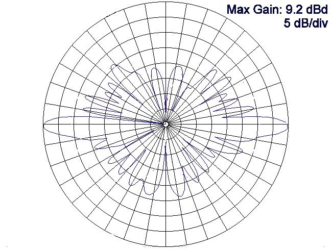 Jenis dan fungsi antena