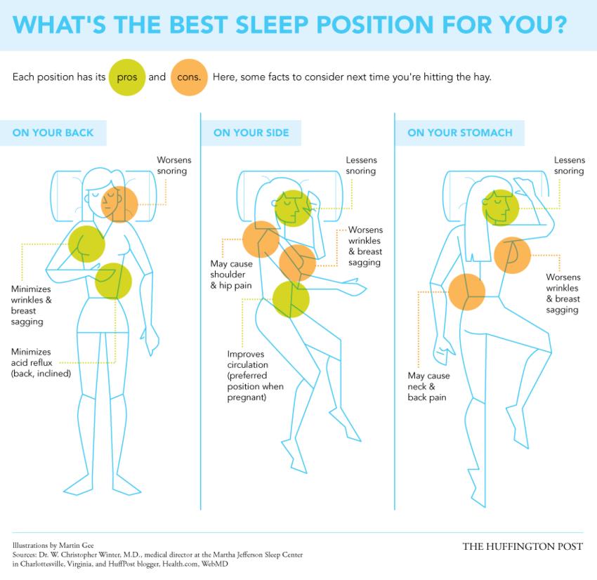 Respiratory Decade The Best Sleep Position