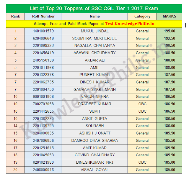 List of Top 20 Toppers of SSC CGL Tier 1 2017 Exam