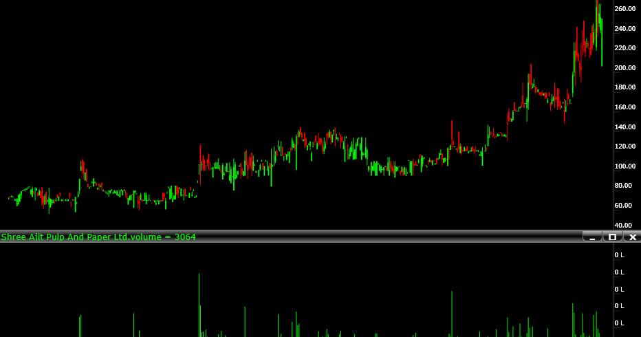 BEST INVESTMENT PICKS, VALUE PICK, HIDDEN GEMS, MULTIBAGGER TIPS FOR INDIAN STOCK MARKET.: Shree